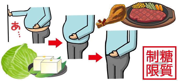 糖質制限ダイエットの効果